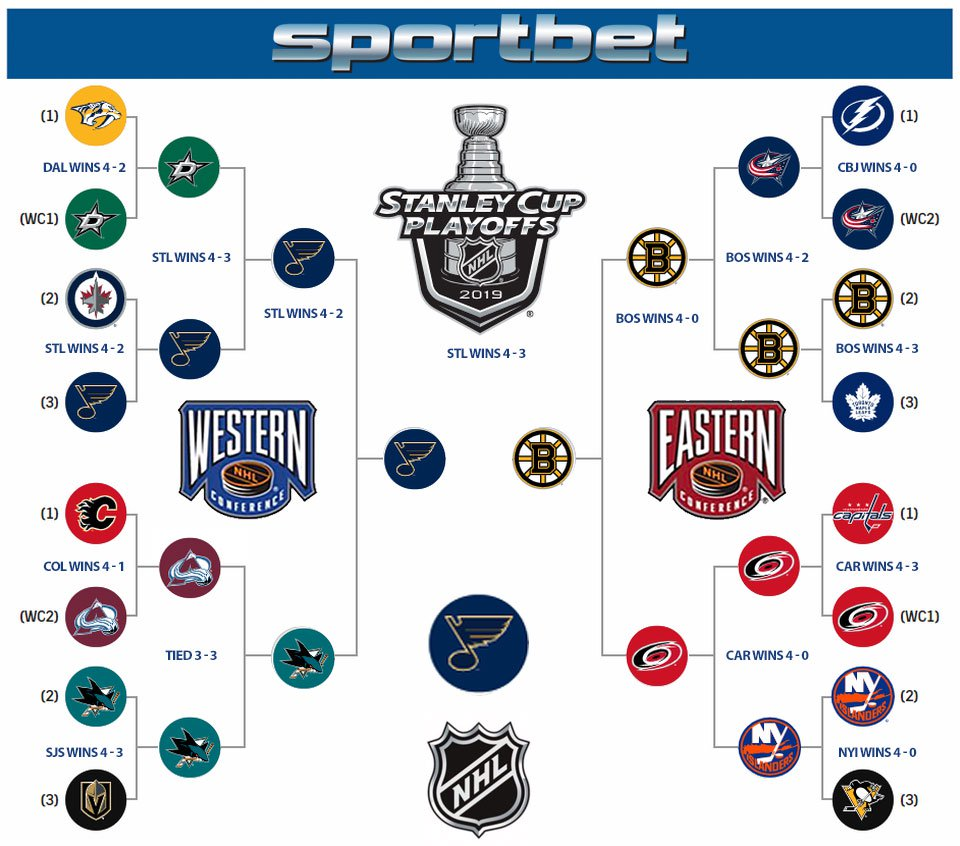 2019-Playoff-tree