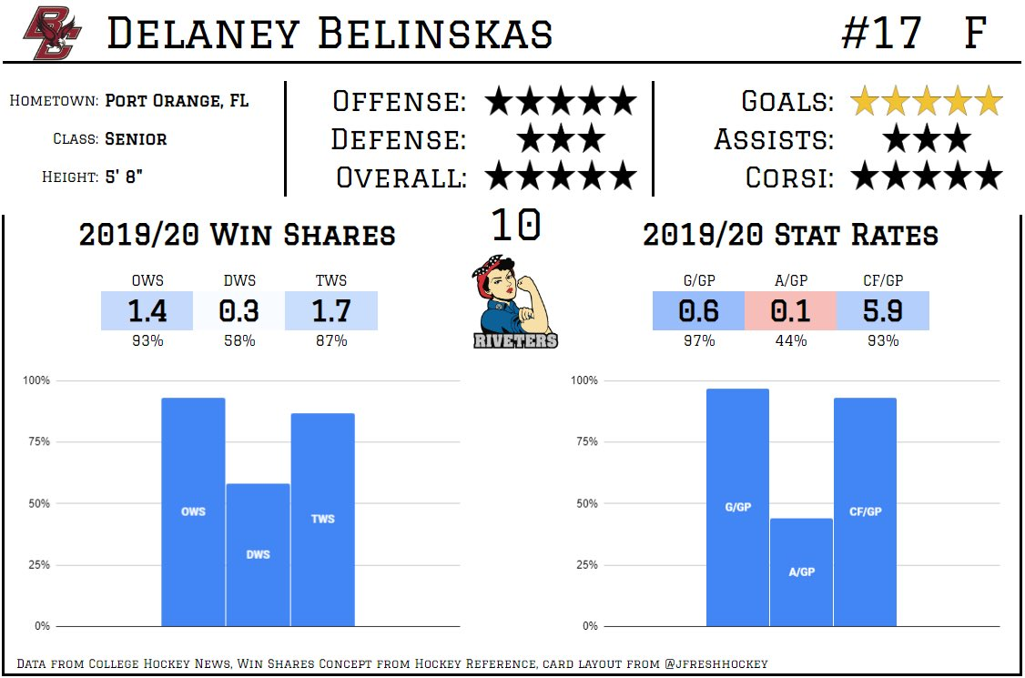 Delaney Belinskas