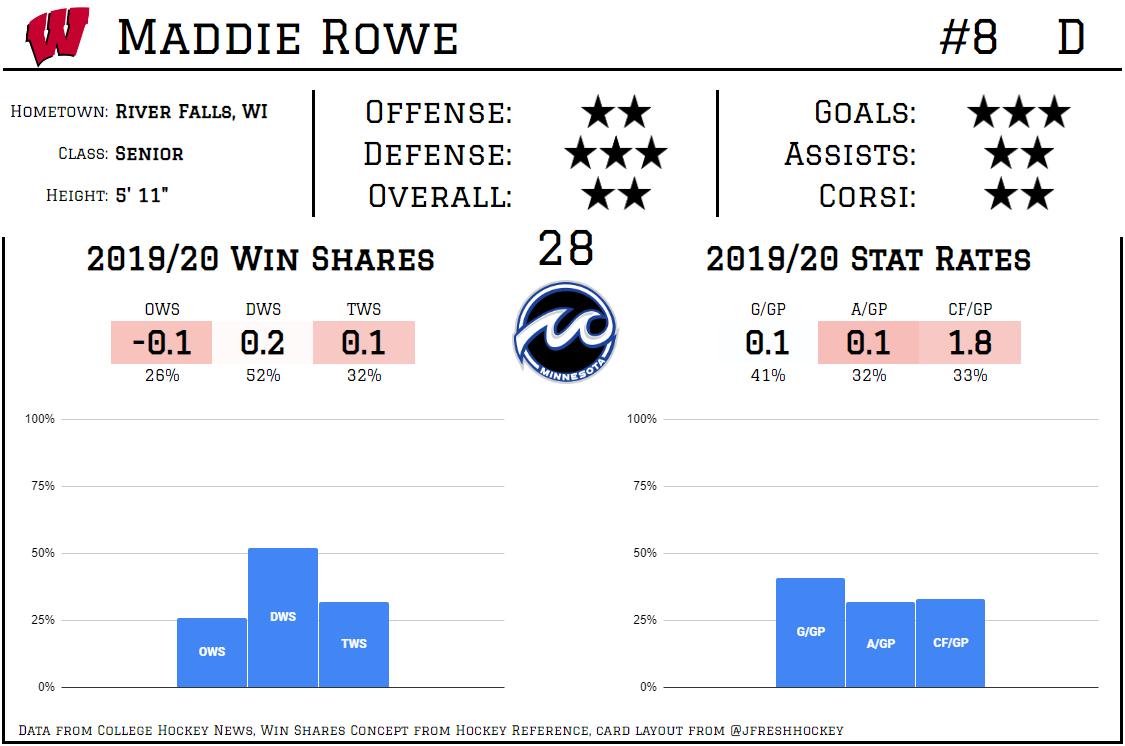 Maddie Rowe