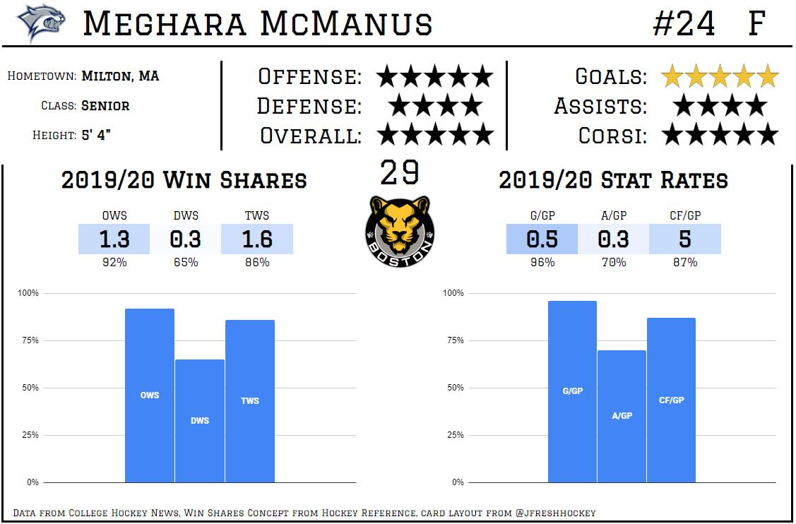 Meghara McManus