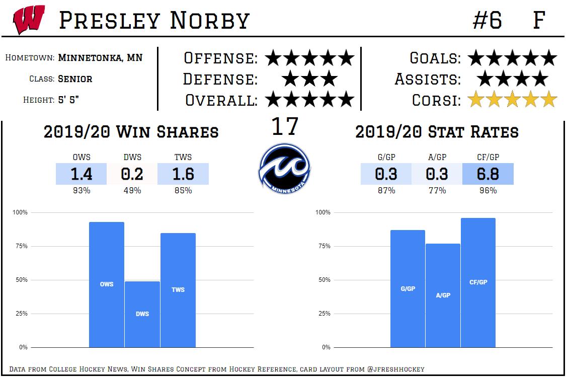 Presley Norby