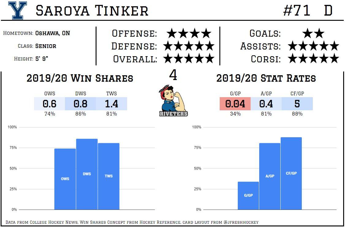 Saroya Tinker