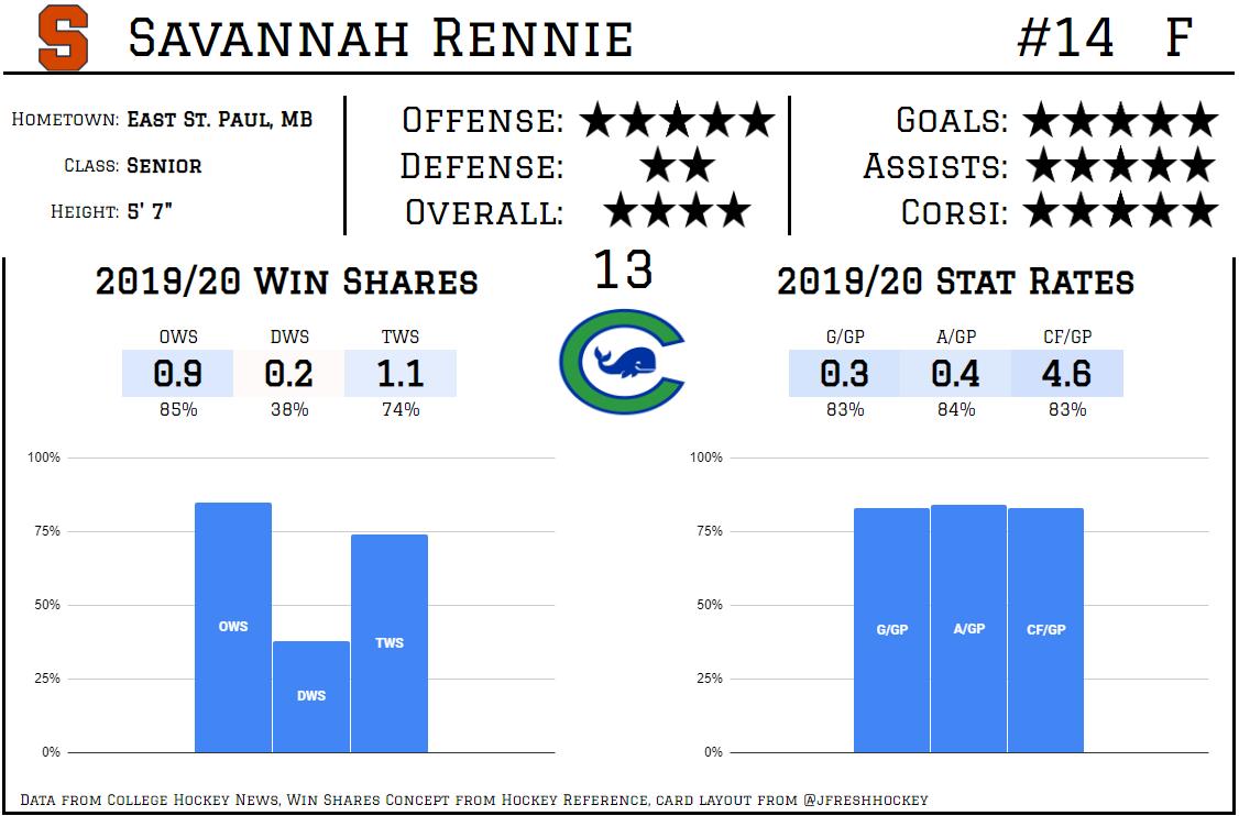 Savannah Rennie